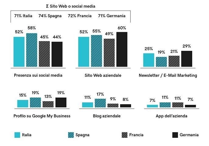 Analisi delle iniziative di marketing online