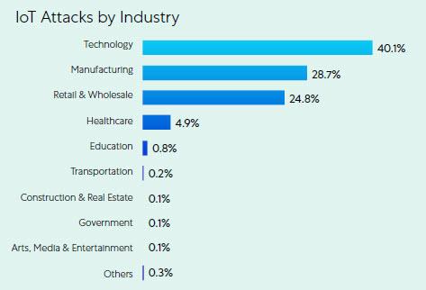 Attacchi IoT per industry (fonte: Zscaler)