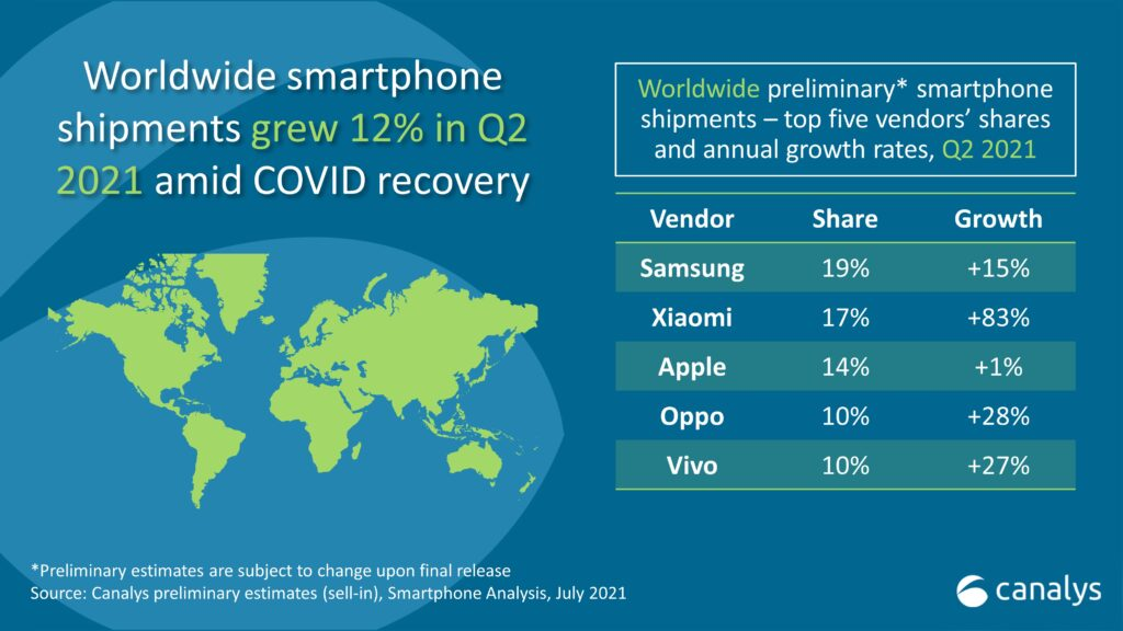 Canalys Mercato Smartphone