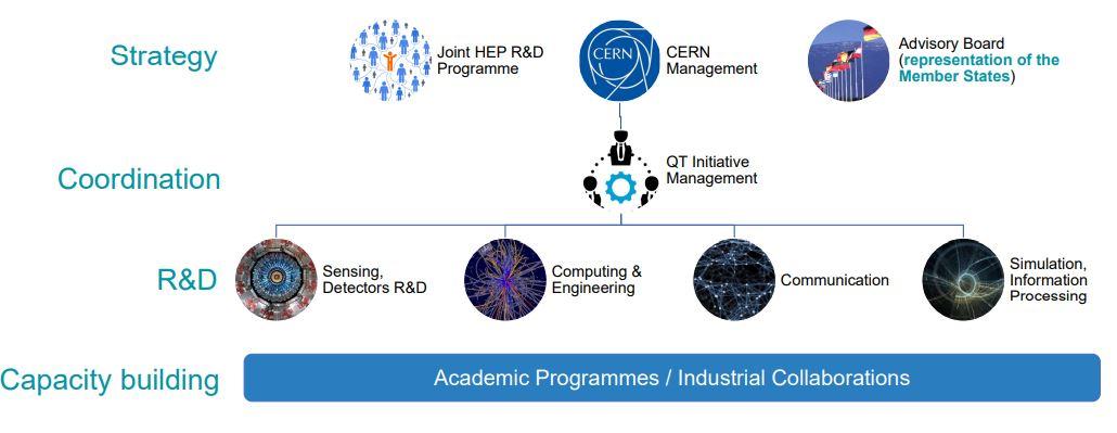 Cern - Iniziative sul quantum computing