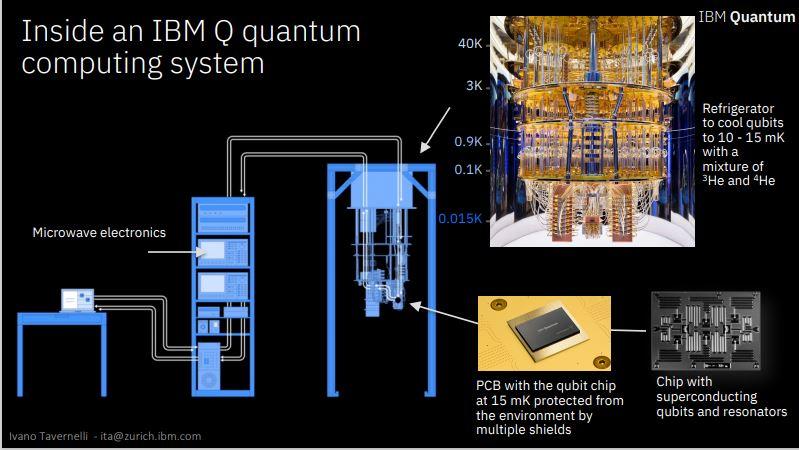 Ibm Quantum Computer System