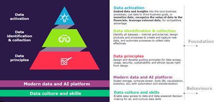 Le dimensioni alla base di un Data Master - Fonte: The Age of Insight report 2021, Capgemini Research Institute