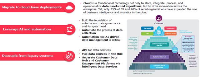 Le priorità tecnologiche alla base della modernizzazione della piattaforma dati - Fonte: The Age of Insight report 2021, Capgemini Research Institute