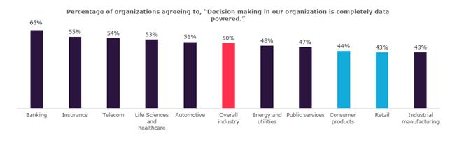 Il ritardo delle aziende del comparto CPR nella formulazione di processi decisionali data-powered- Fonte: The Age of Insight report 2021, Capgemini Research Institute