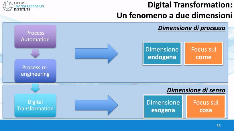 L'impatto del digitale sulla sostenibilità: un fenomeno a due dimensioni