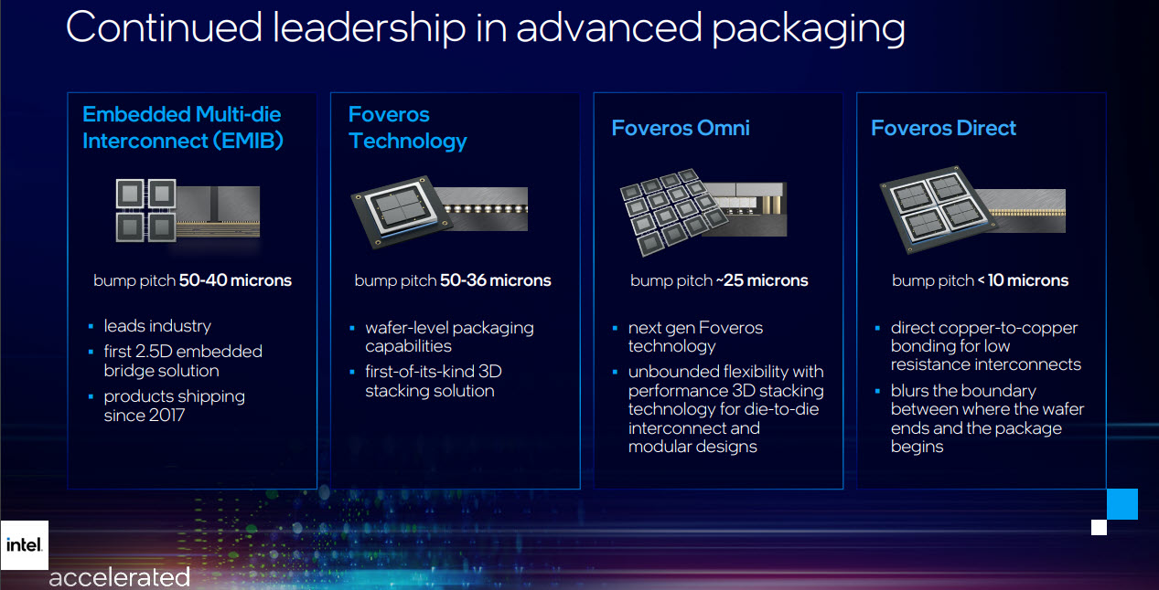 Intel - Evoluzione del packaging