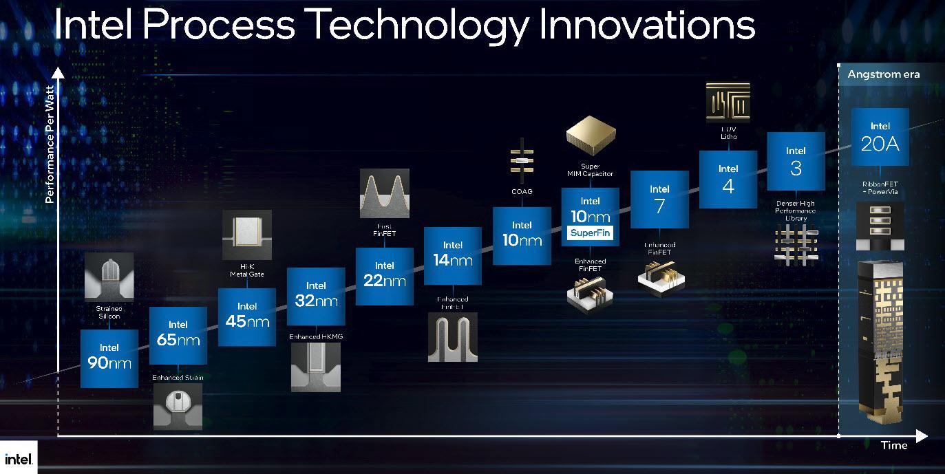 Intel - Innovazioni nel tempo