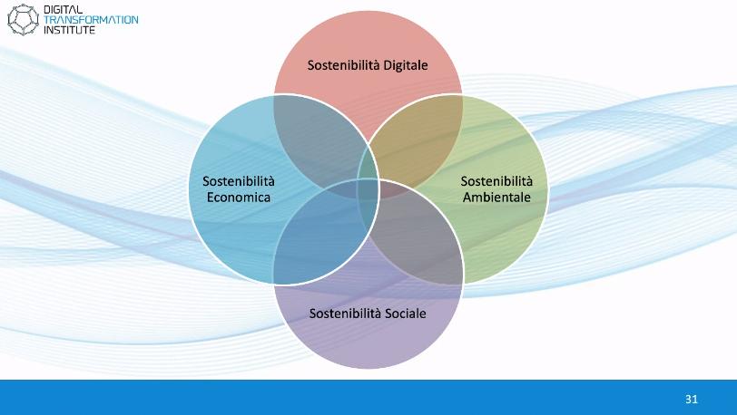 Le 4 dimensioni della Sostenibilità