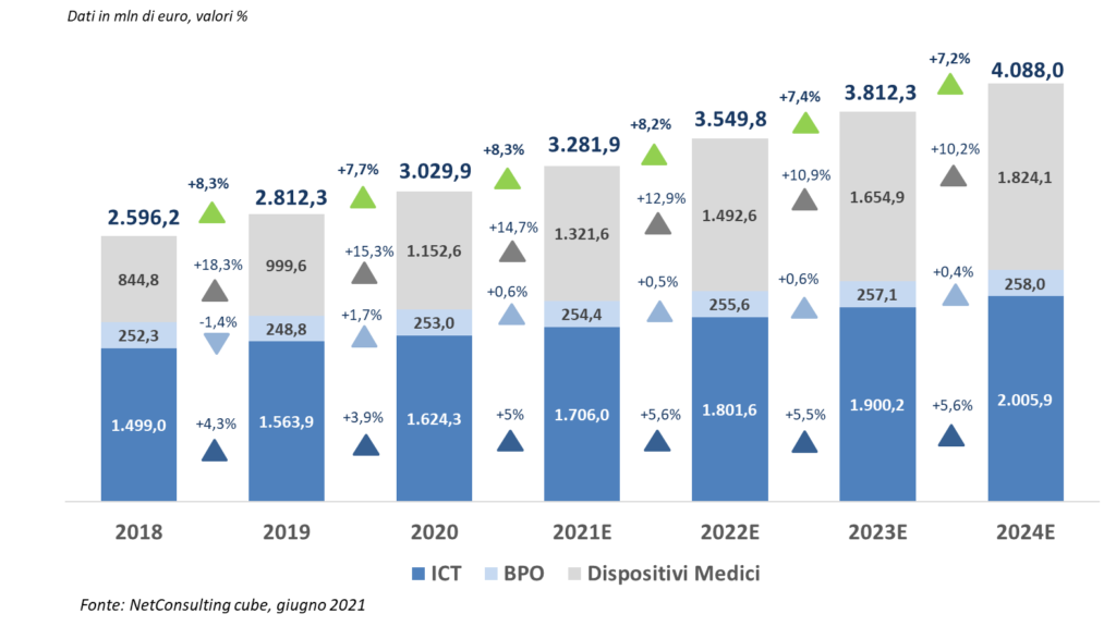 Il mercato della Sanità Digitale, 2018-2024