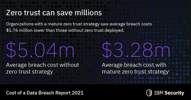 Ibm Security Vantaggi approccio Zero Trust