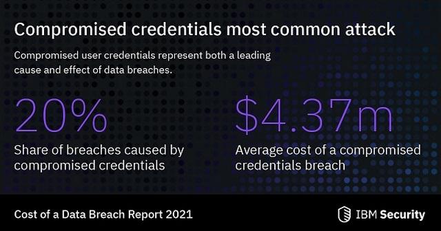 Ibm Security Credenziali