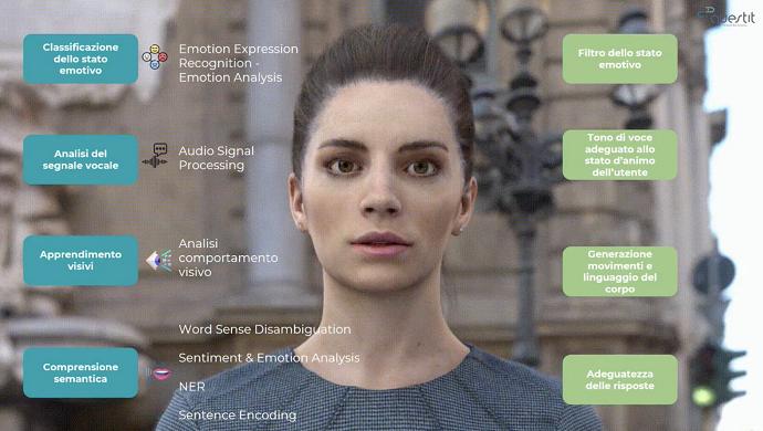 QuestIt - Un esempio di utilizzo dell'intelligenza artificiale come motore degli agenti conversazionali