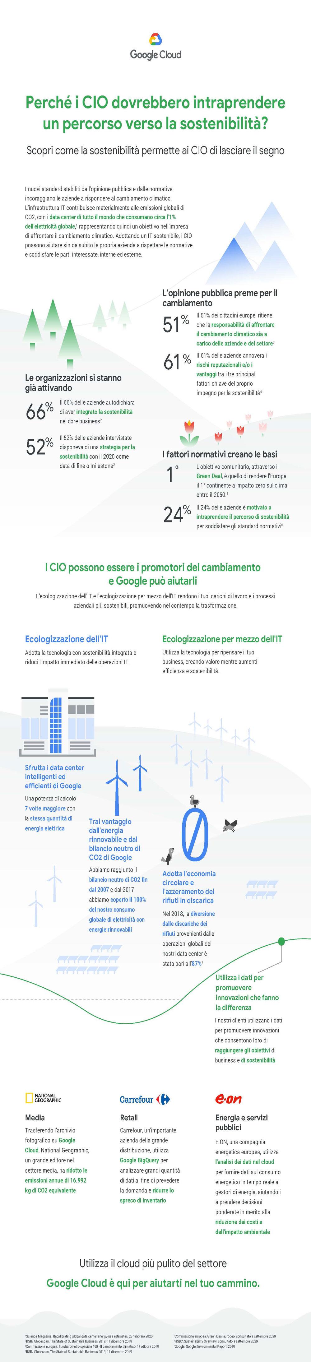 Google Cloud - Perché i CIO dovrebbero intraprendere un percorso verso la sostenibilità?