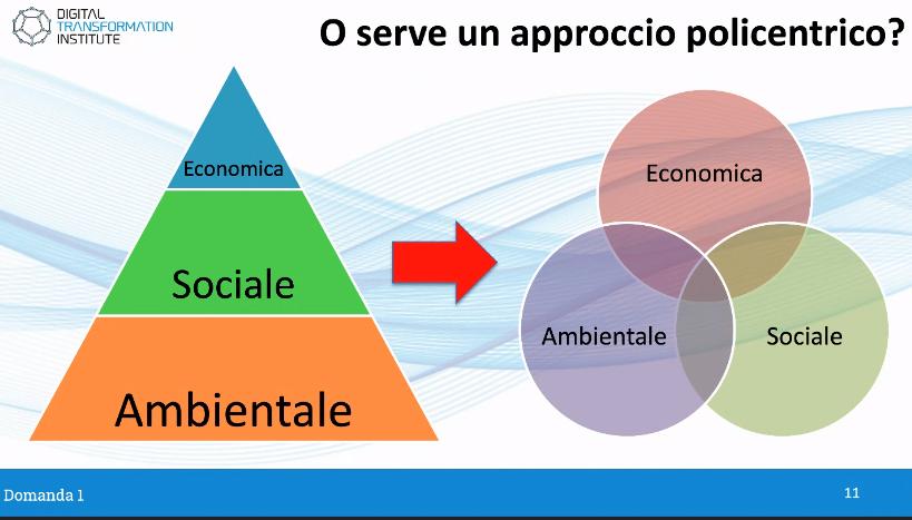 La visione sistemica della Sostenibilità