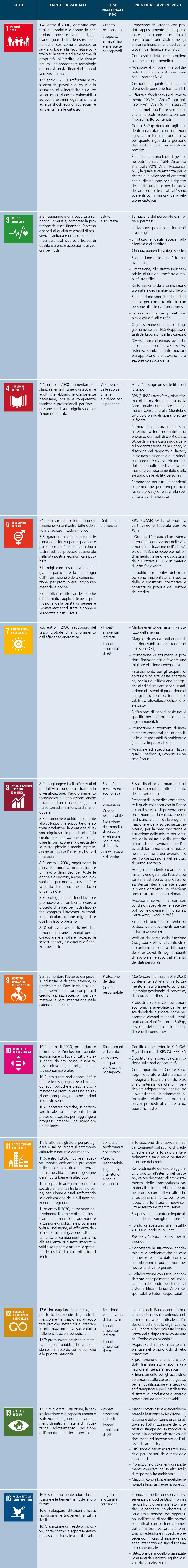 Approccio Sostenibilità BPS