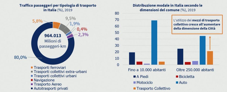 Dati riferiti al solo trasporto nazionale motorizzato - Fonte The European House - Ambrosetti