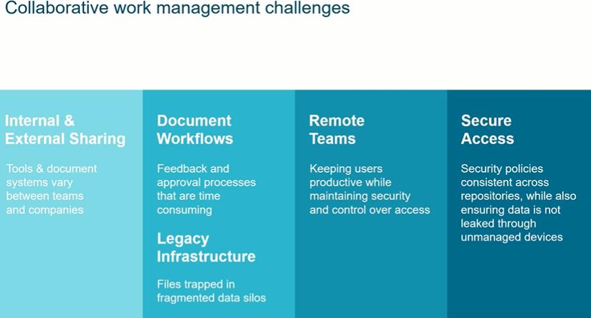 Collaborative Work Management
