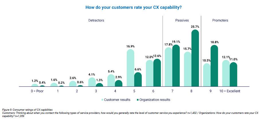 Come i clienti valutano la CX delle organizzazioni