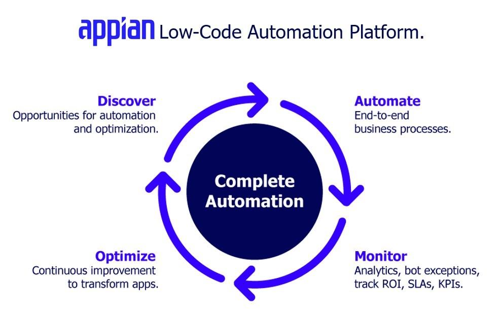 Appian Low-Code Automation Platform