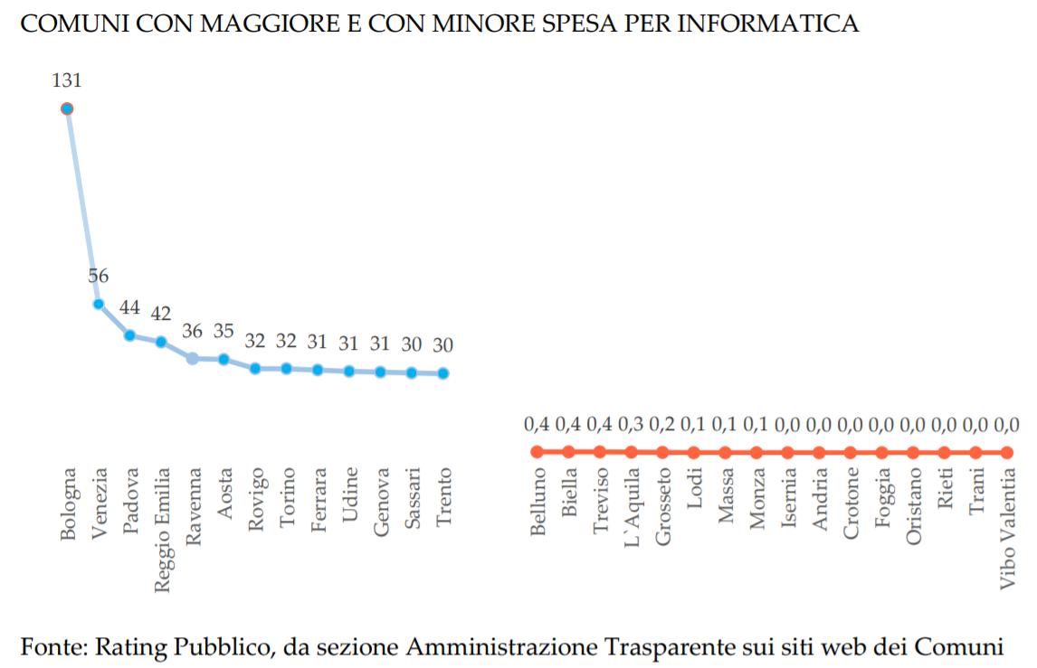 Comuni con maggiore e con minore spesa per informatica - © Copyrights 2012-21 – Fondazione Etica. All rights reserved
