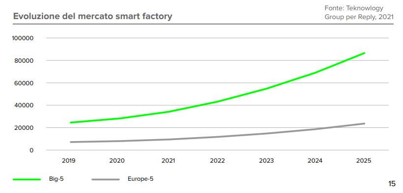 L'evoluzione del mercato smart factory