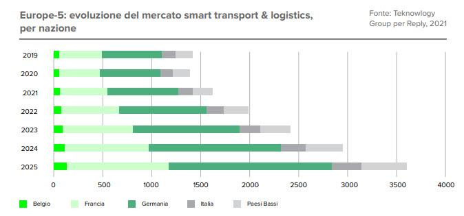 Evoluzione mercato smart logistica per nazione