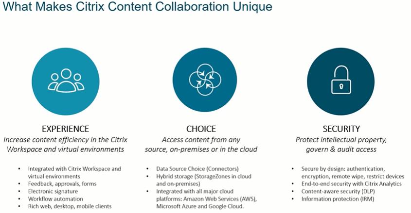 Citrix Content Collaboration