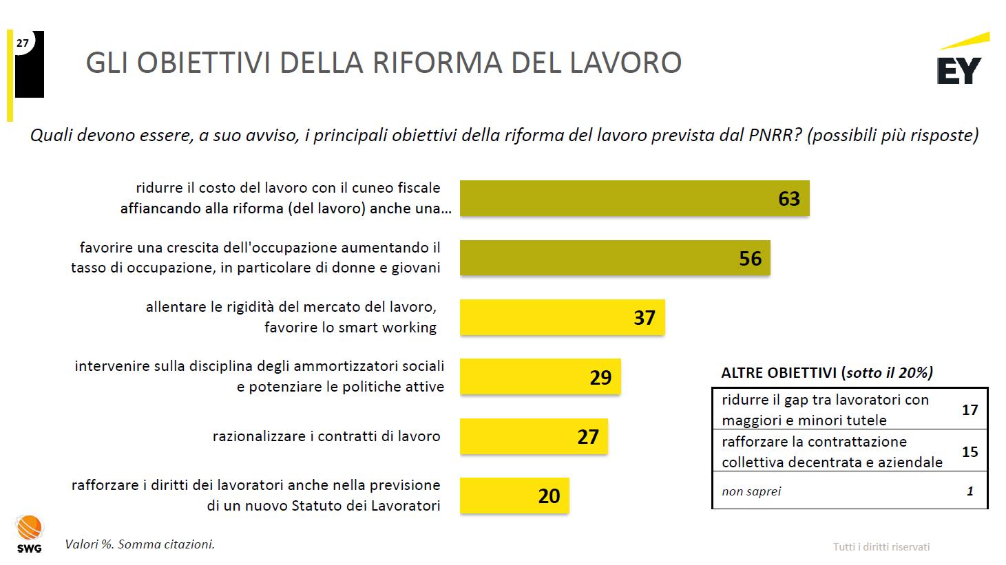 Pnrr - Gli obiettivi della riforma del lavoro - Fonte: Report Riforma Italia 2021 - EY Luiss Business School
