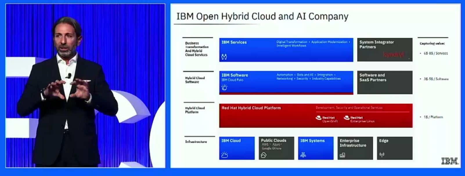 IBM - Strategia AI e Hybrid cloud