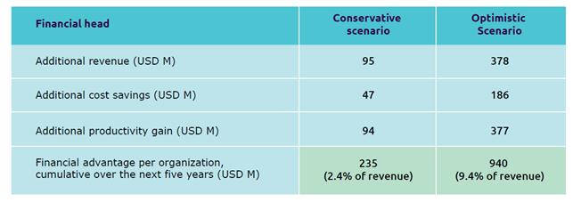 I benefici finanziari derivanti dalla partecipazione ad ecosistemi di dati - Fonte: Data Sharing Masters - Capgemini Data Ecosystem Survey, Capgemini Research Institute