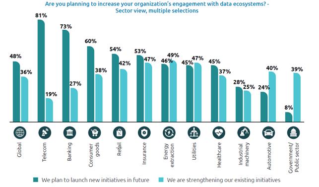 Incidenza settoriale delle iniziative in ambito ecosistema dati, Fonte: Data Sharing Masters - Capgemini Data Ecosystem Survey, Capgemini Research Institute