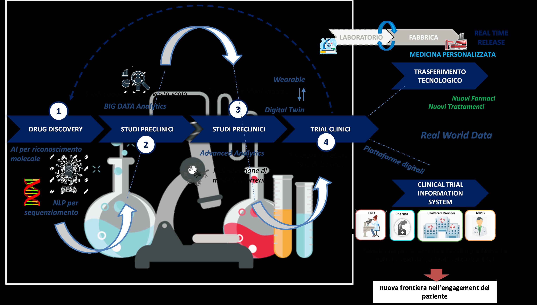 Principali tecnologie digitali applicate alla ricerca & sviluppo - Fonte: NetConsulting cube, 2021