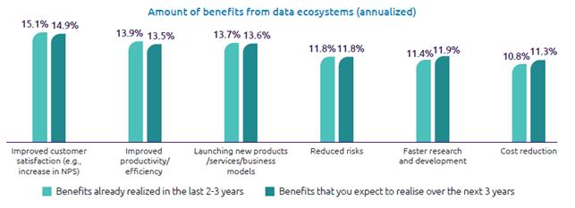 I benefici – su base annuale - derivanti dagli ecosistemi di dati - Fonte: Data Sharing Masters - Capgemini Data Ecosystem Survey, Capgemini Research Institute