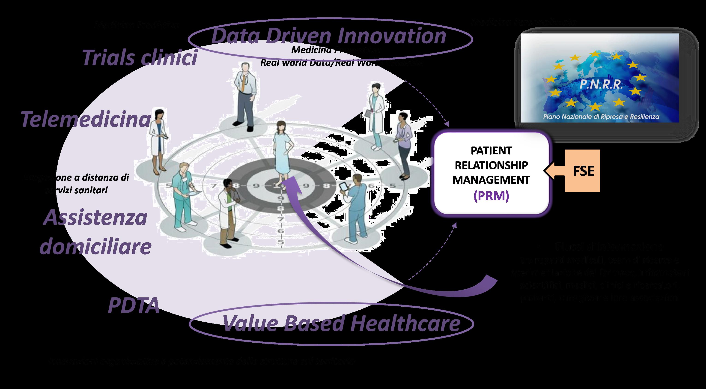 L'evoluzione verso modelli paziente-centrici - Fonte: NetConsulting cube, 2021