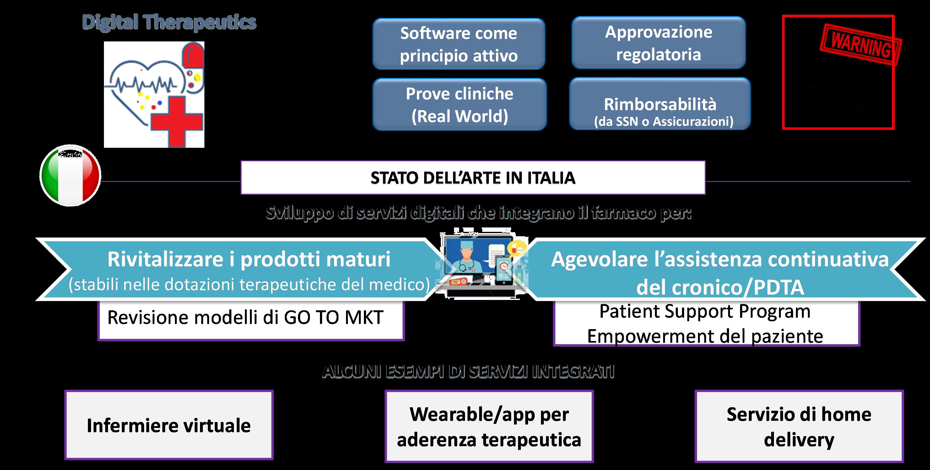L'innovazione a servizio del paziente - Fonte NetConsulting cube, 2021