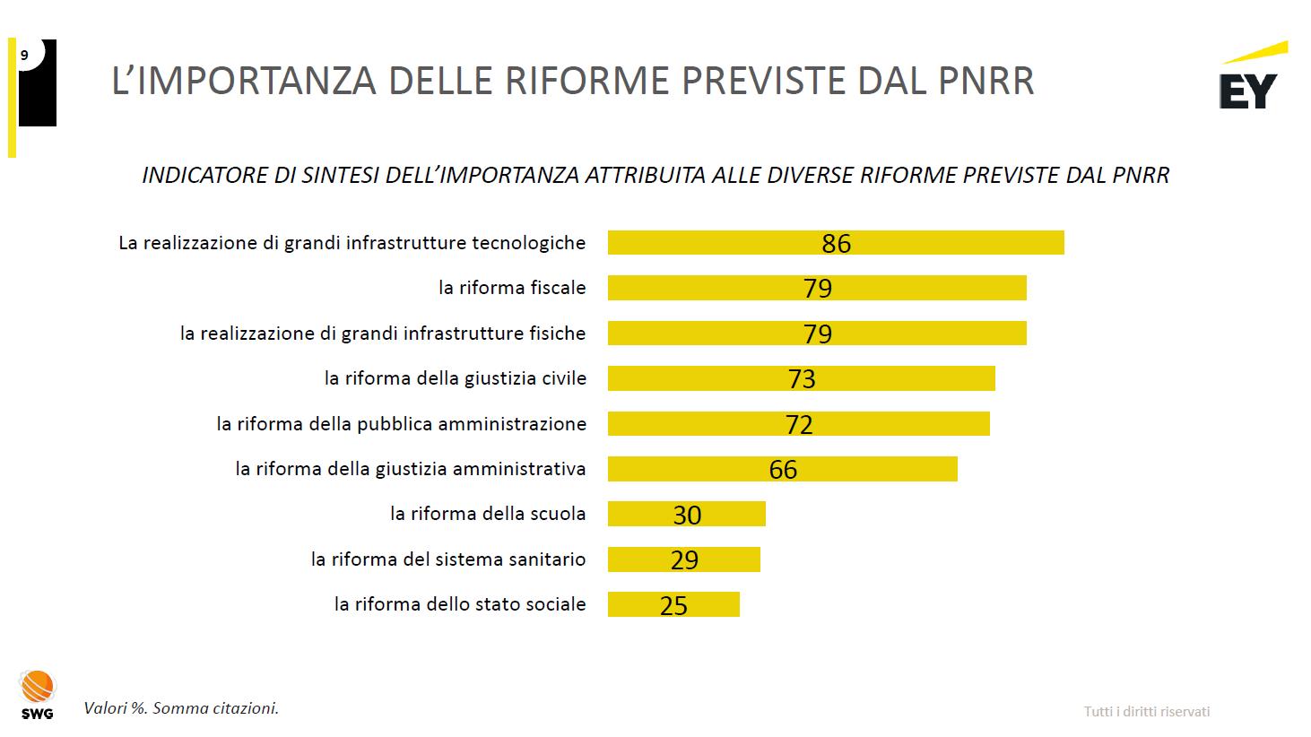 L'importanza delle riforme previste dal Pnrr - Fonte: Report Riforma Italia 2021 - EY Luiss Business School