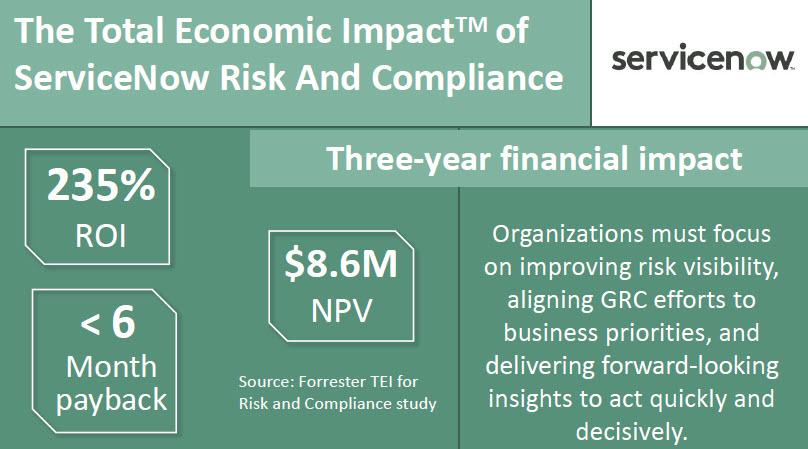 ServiceNow GRC Economic Impact