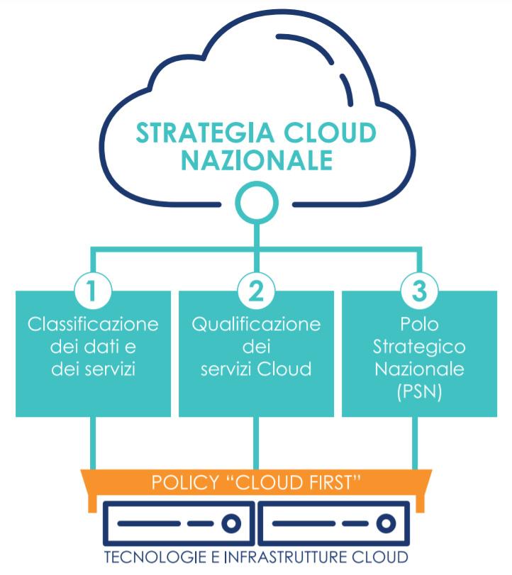 Strategia Cloud Nazionale
