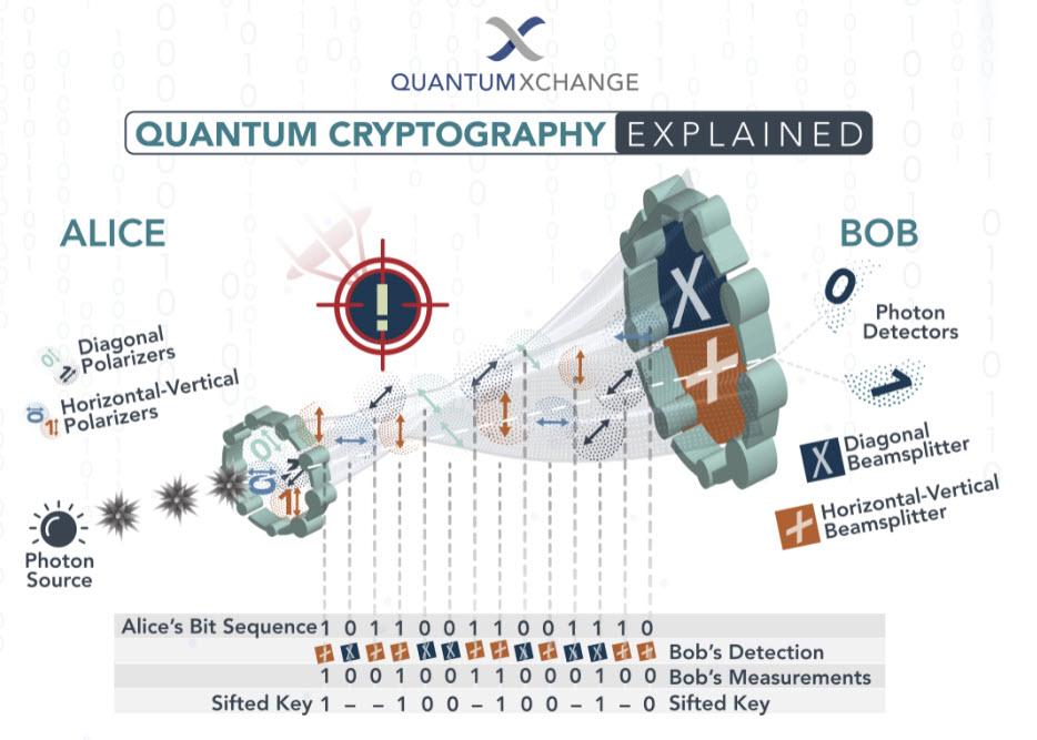 Una spiegazione semplificata della crittografia quantistica (fonte: QuantumXChange)