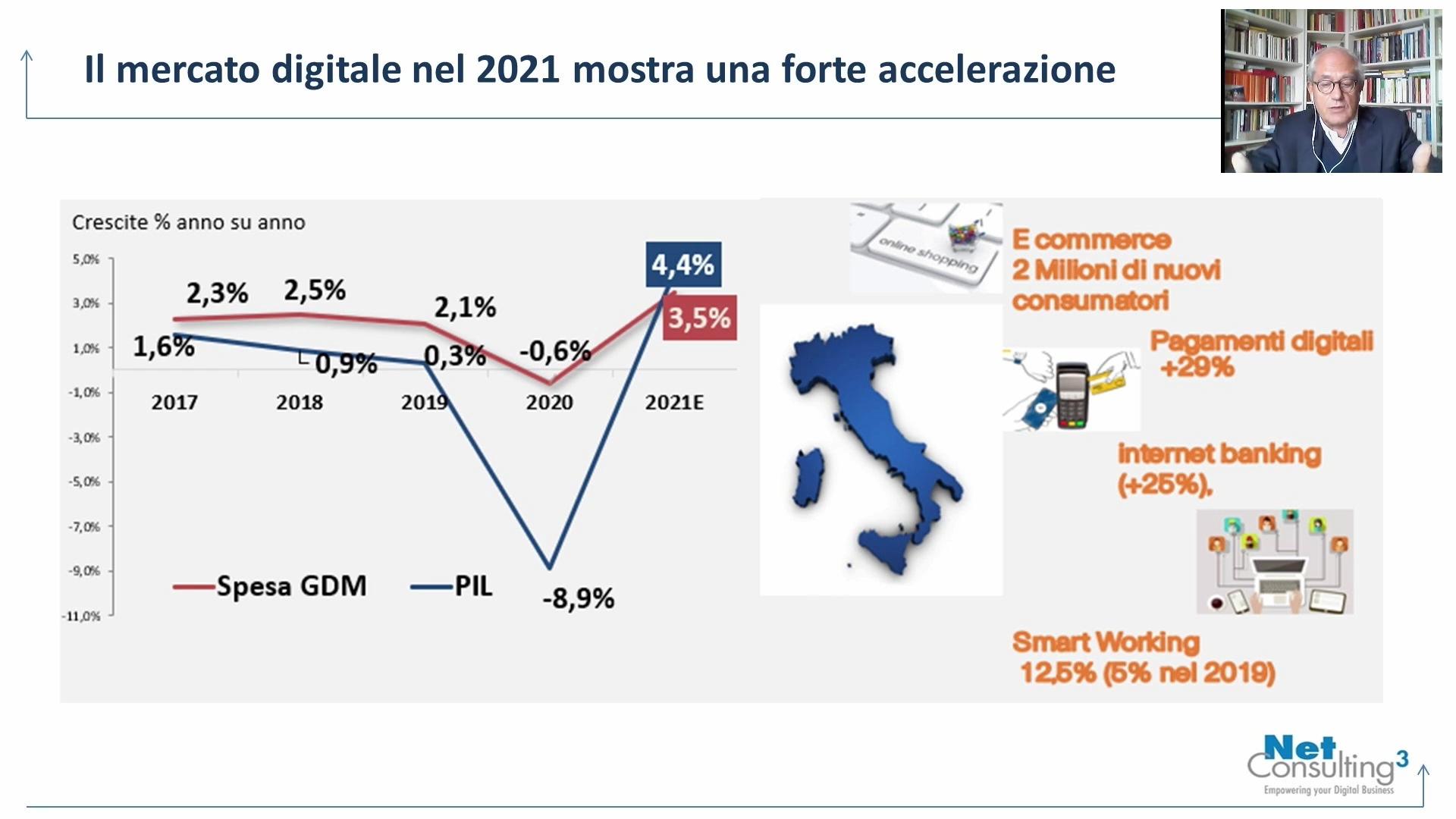 Fonte: NetConsulting cube - Il mercato digitale nel 2021