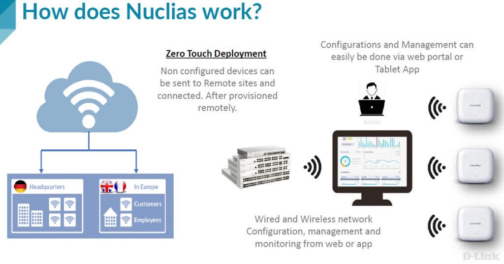 D-Link Nuclias - Come funziona la soluzione