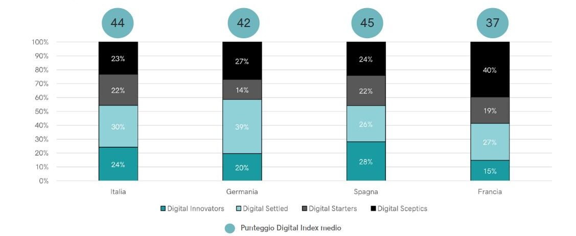 Fonte: GoDaddy - Osservatorio Digital Index 2021 - Tipologie di digitalizzazione per paese