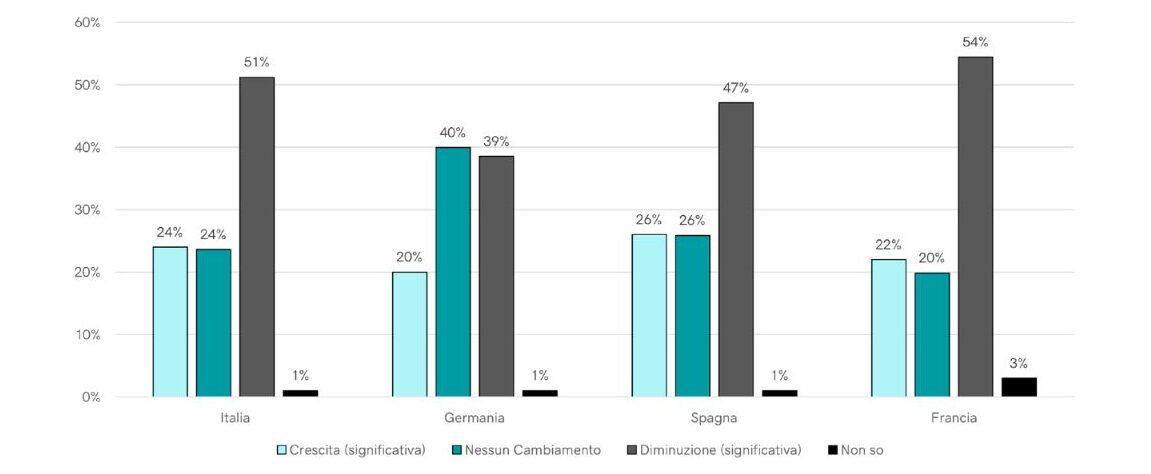 Fonte: GoDaddy Digital Index - Impatto del Covid-19 nella crescita del business