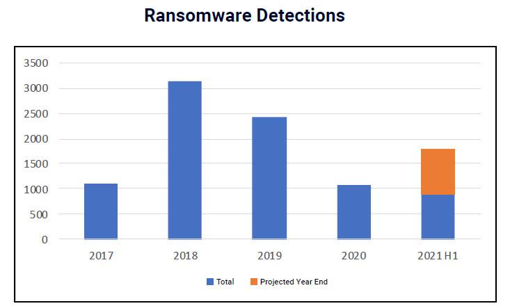 Watchguard - Il trend degli attacchi ransomware